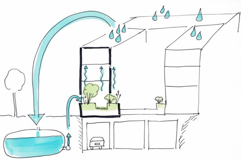 Dachgarten Wassserkreislauf Skizze